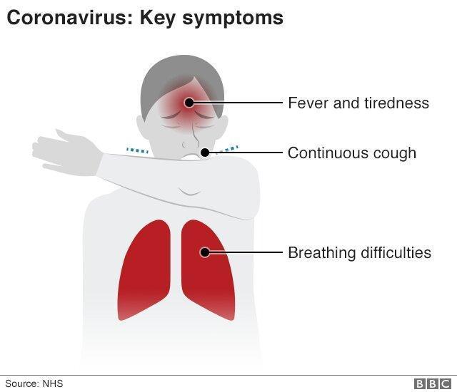 فرایند پیشروی کروناویروس در بدن